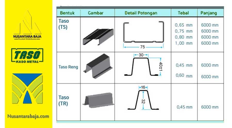 SPesifikasi DImensi Ukuran Baja Ringan Merk Taso dan Reng Taso